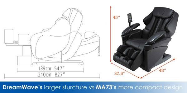 DreamWave's larger sturcture vs MA73's more compact design