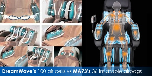 DreamWave's 100 air cells vs MA73's 36 inflatable airbags