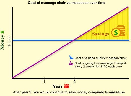 Easy Massage Chair Savings Chart